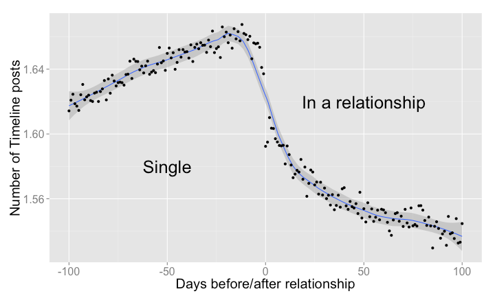facebook-posts-vs-relationship-timeline