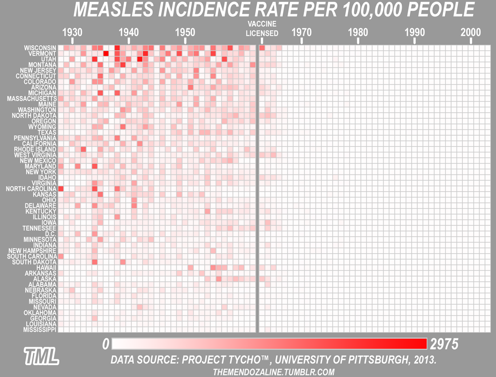 chart-of-measle-vaccine-effectiveness-in-the-us