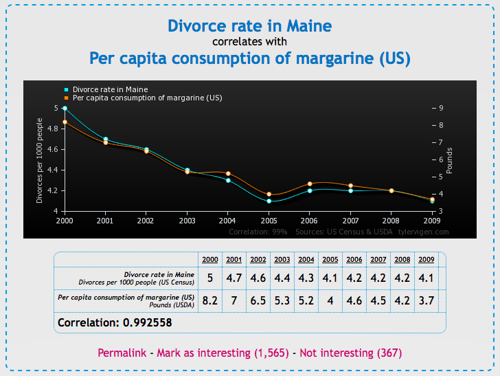 spurious-correlation-divorce-margarine